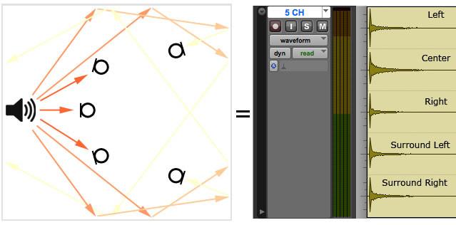 Tutorial Impulse Responses - Multi-channel convolution reverb