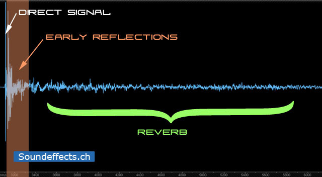 Picture composition of a reverb signal